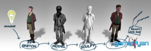 Game Character  Modeling Sculpting Texturing